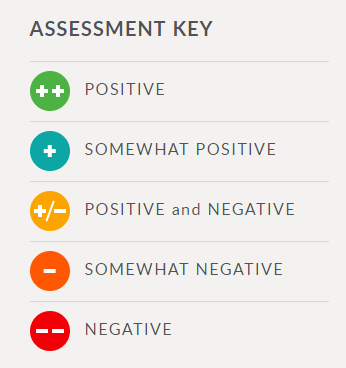 Assessment Key & Additional Info